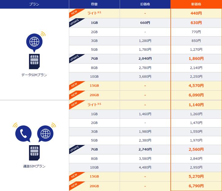 DMMモバイルの価格