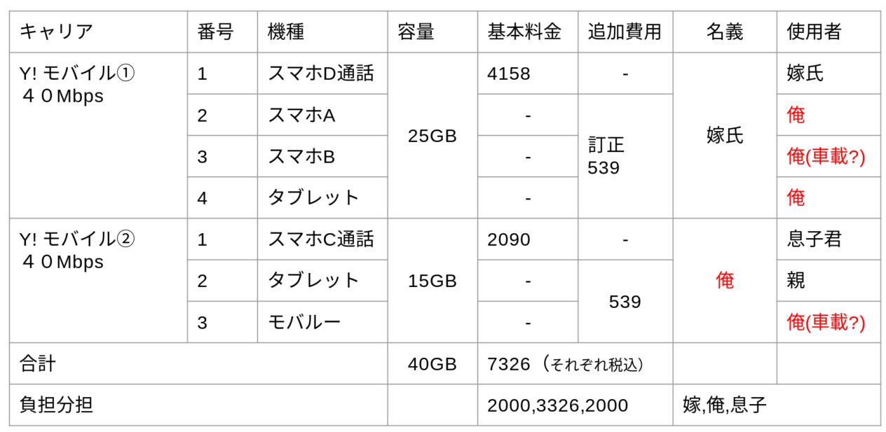 ワイモバイル利用内訳